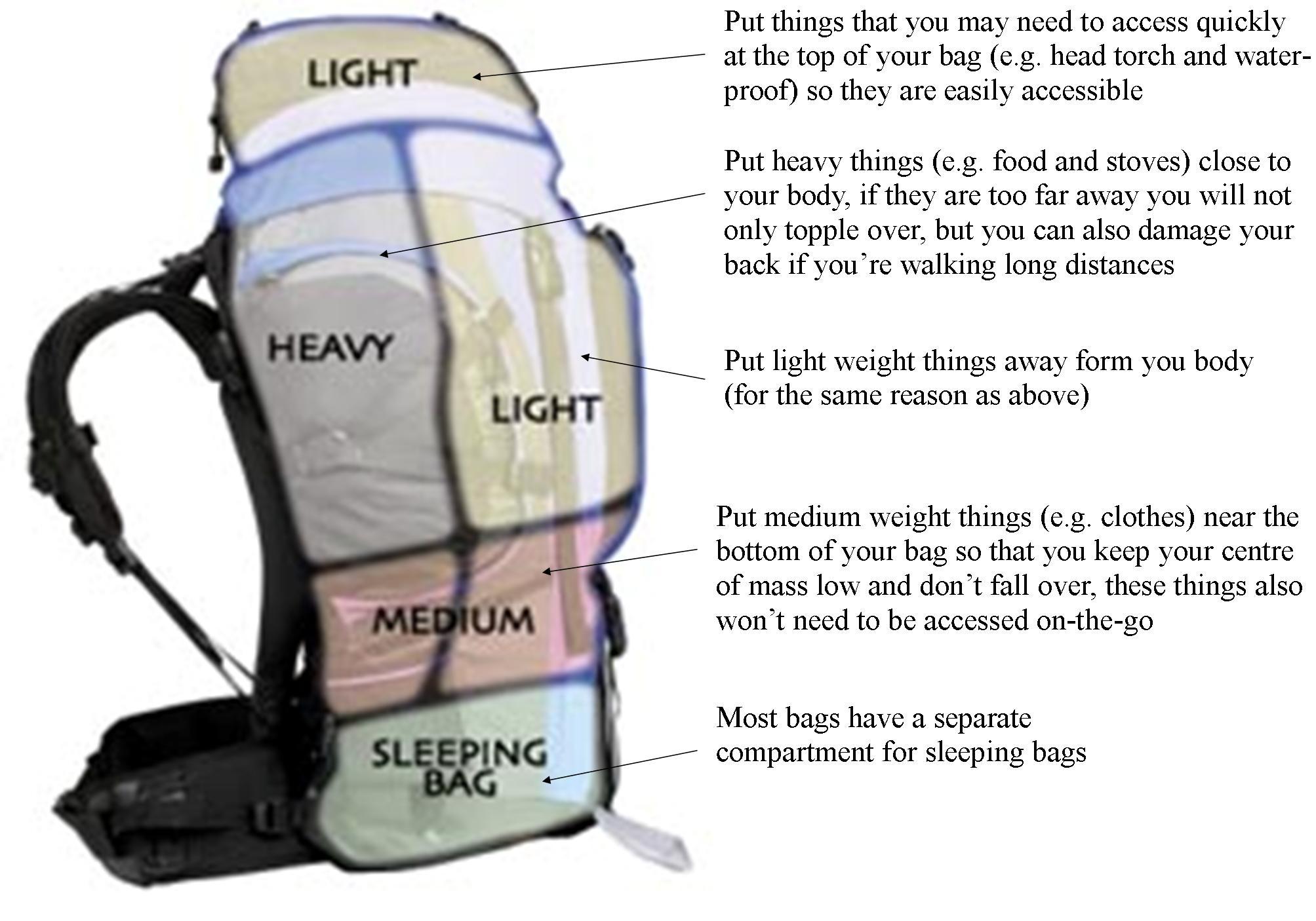 packing a rucksack